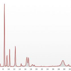 Xore Boxray EDXRF detector spectrum